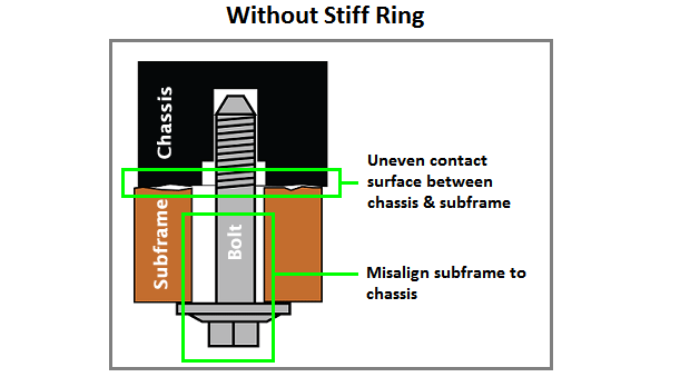 Without Stiff Ring